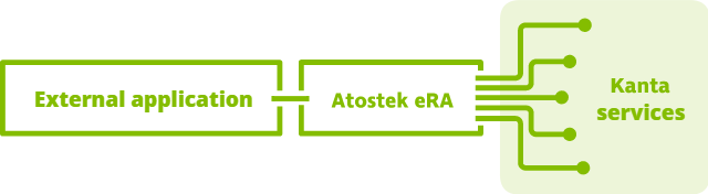 era architecture 2 - eRA for IT System Providers